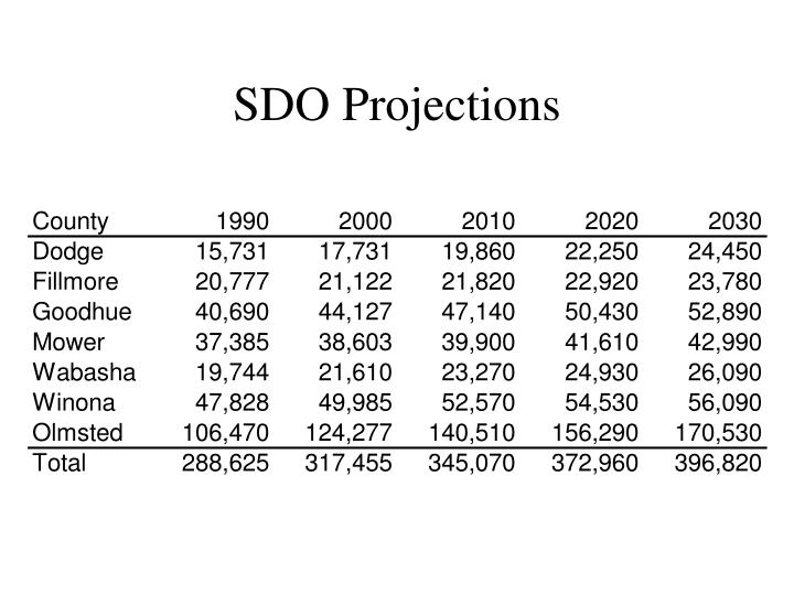 SDO Projections