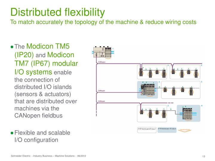 Distributed flexibility