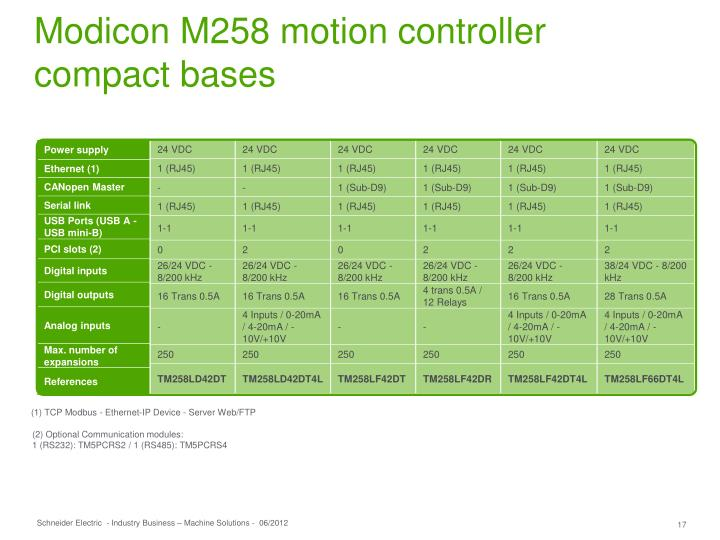 Modicon M258 motion controller compact bases