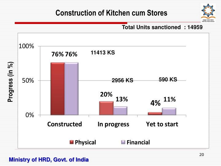 Construction of Kitchen cum Stores
