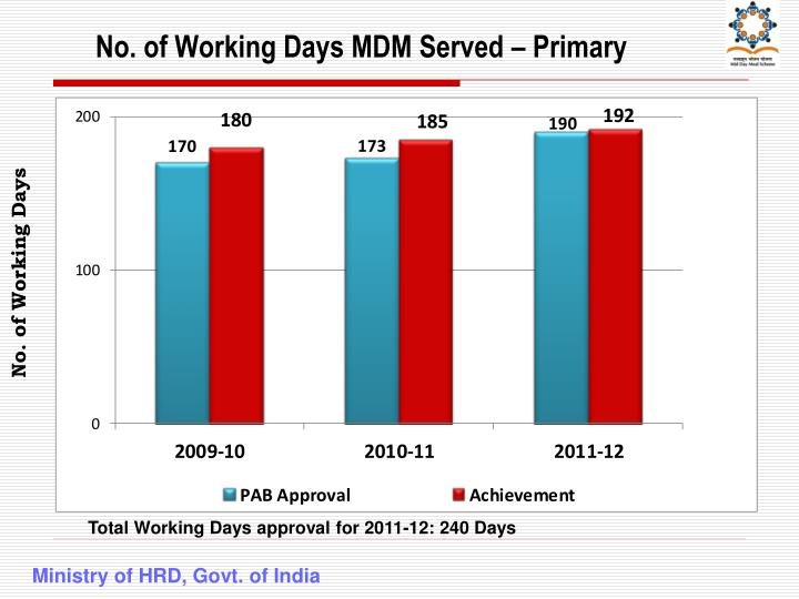 No. of Working Days MDM Served – Primary
