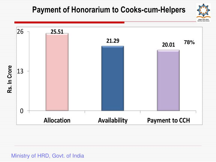 Payment of Honorarium to Cooks-cum-Helpers