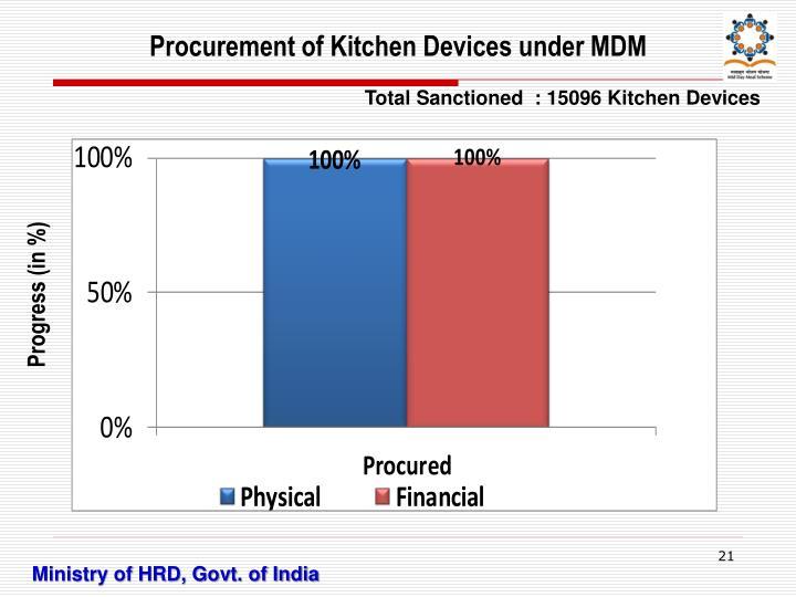 Procurement of Kitchen Devices under MDM