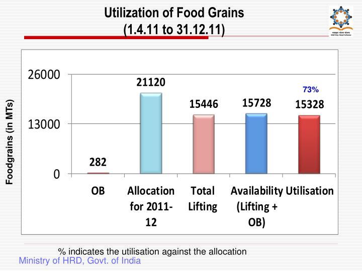 Utilization of Food Grains