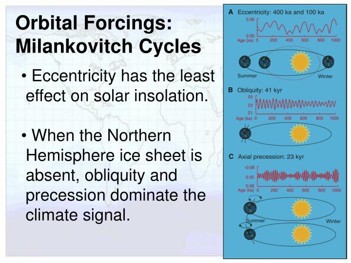 Orbital Forcings:
