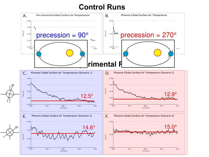 precession = 270°
