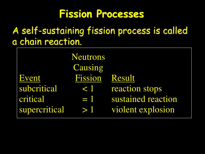 Fission Processes
