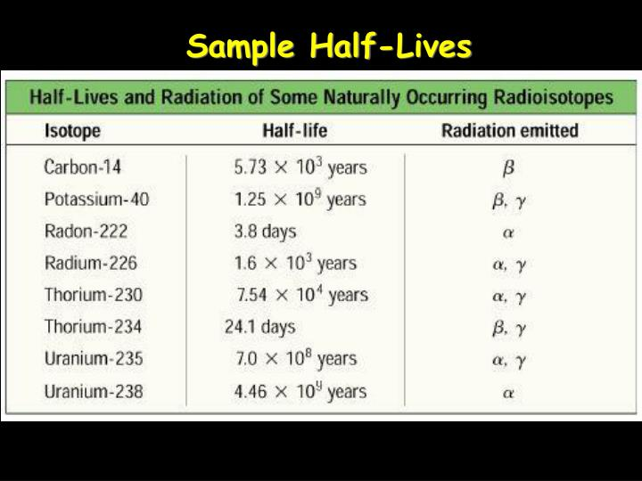 Sample Half-Lives
