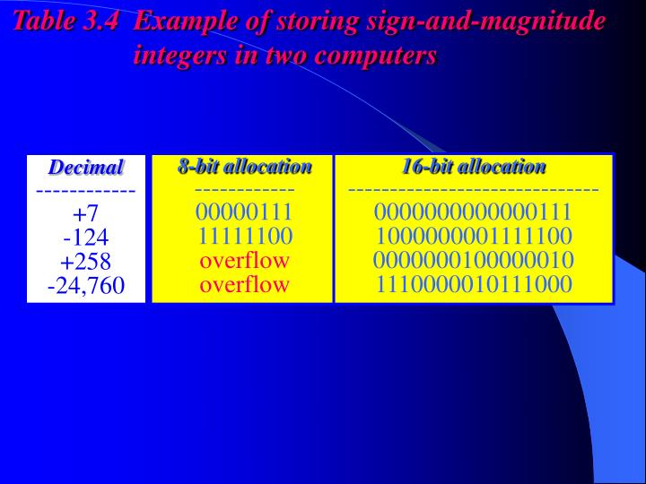 Table 3.4  Example of storing sign-and-magnitude