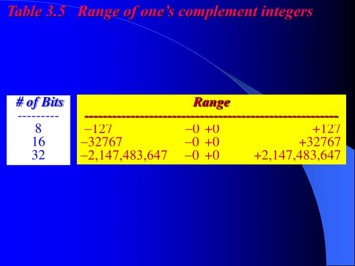 Table 3.5   Range of one's complement integers