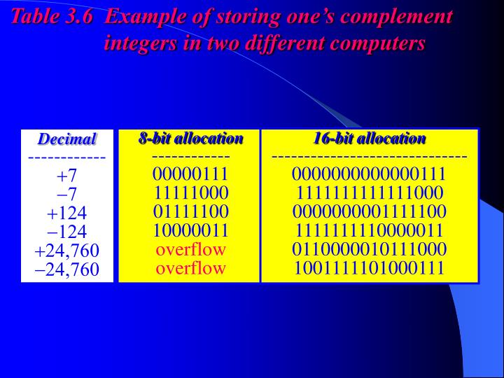 Table 3.6  Example of storing one's complement
