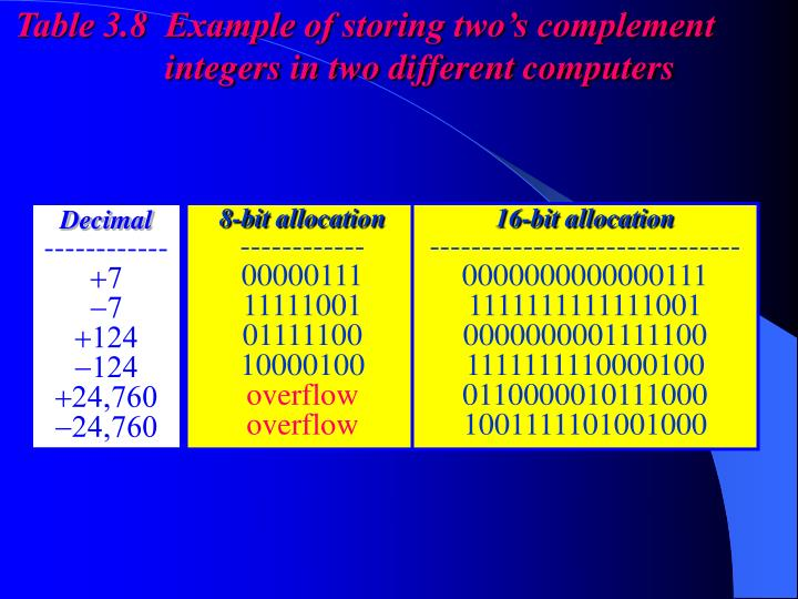 Table 3.8  Example of storing two's complement