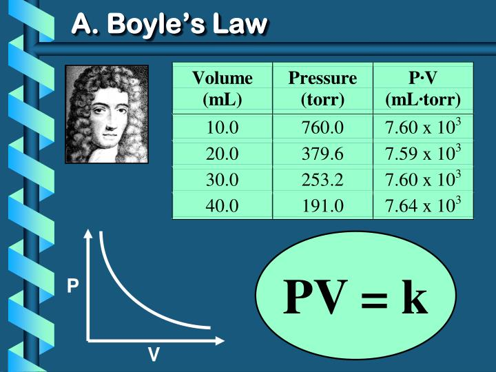 A. Boyle's Law