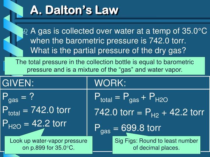 A. Dalton's Law