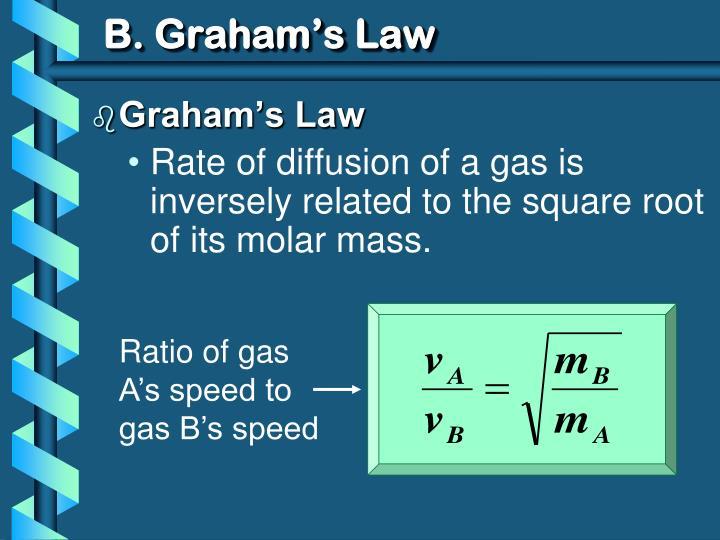 B. Graham's Law