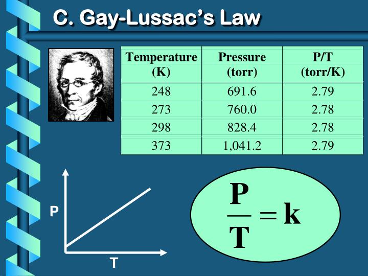 C. Gay-Lussac's Law