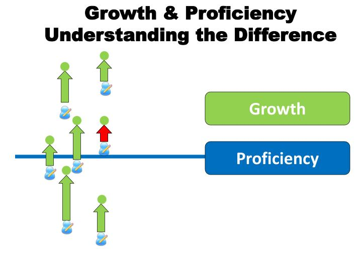 Growth & Proficiency