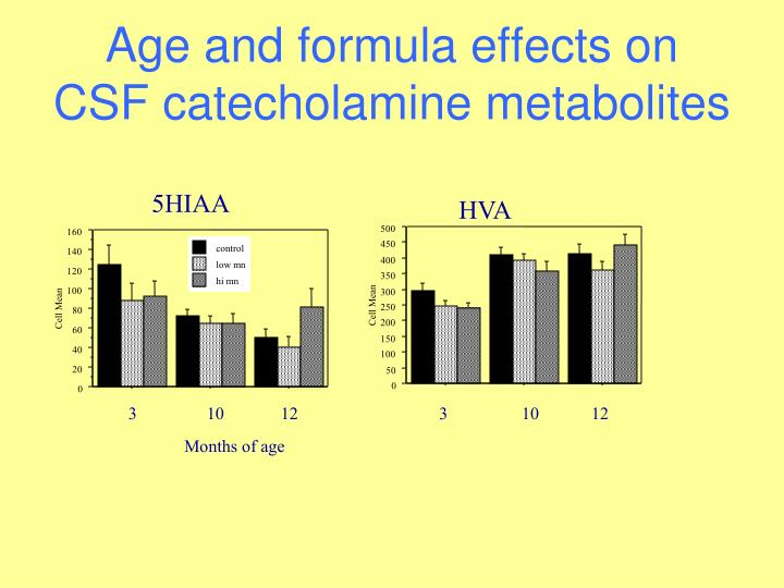 Age and formula effects on