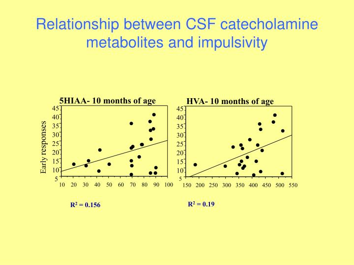 Relationship between CSF catecholamine metabolites and impulsivity