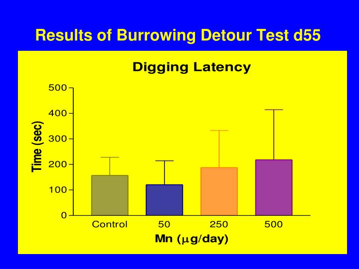 Results of Burrowing Detour Test d55