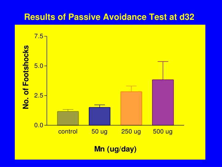 Results of Passive Avoidance Test at d32