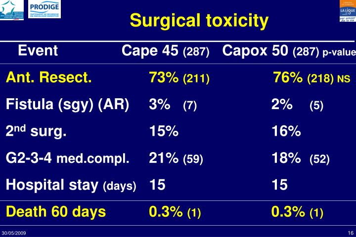 Surgical toxicity
