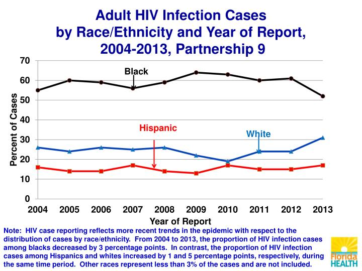 Adult HIV Infection Cases