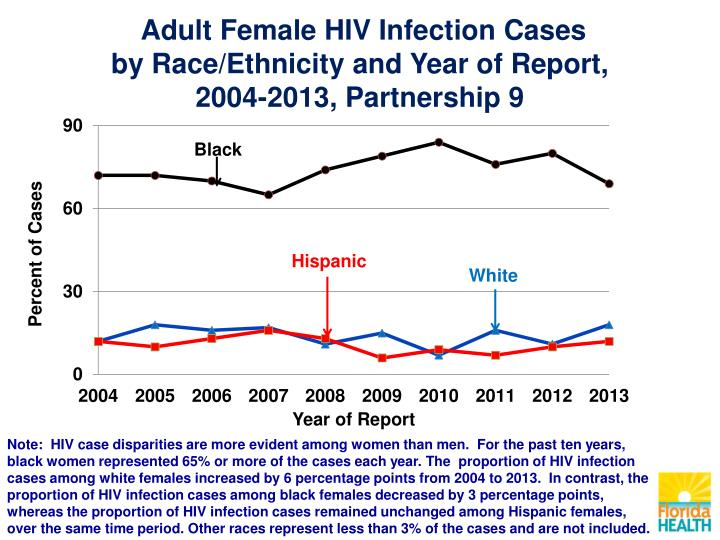 Adult Female HIV Infection Cases