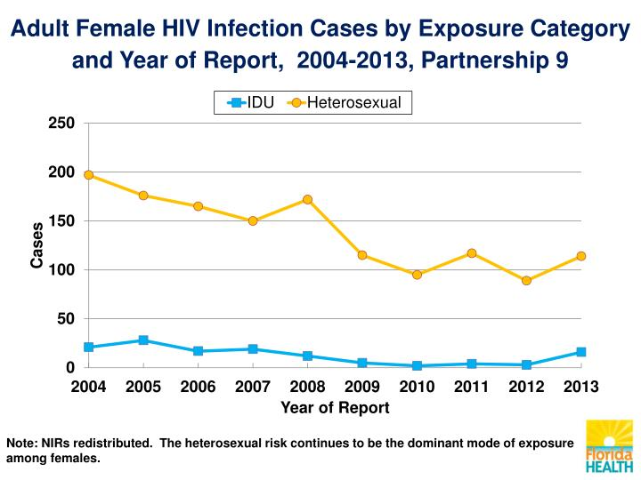 Adult Female HIV Infection Cases by Exposure Category