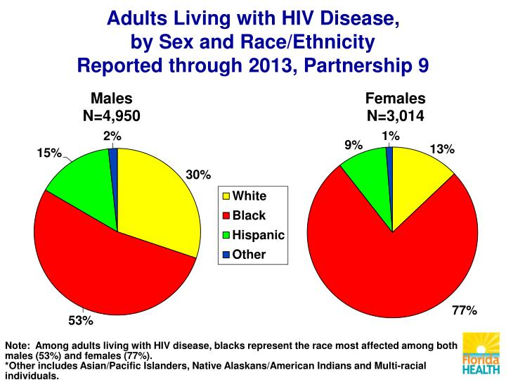 Adults Living with HIV Disease,