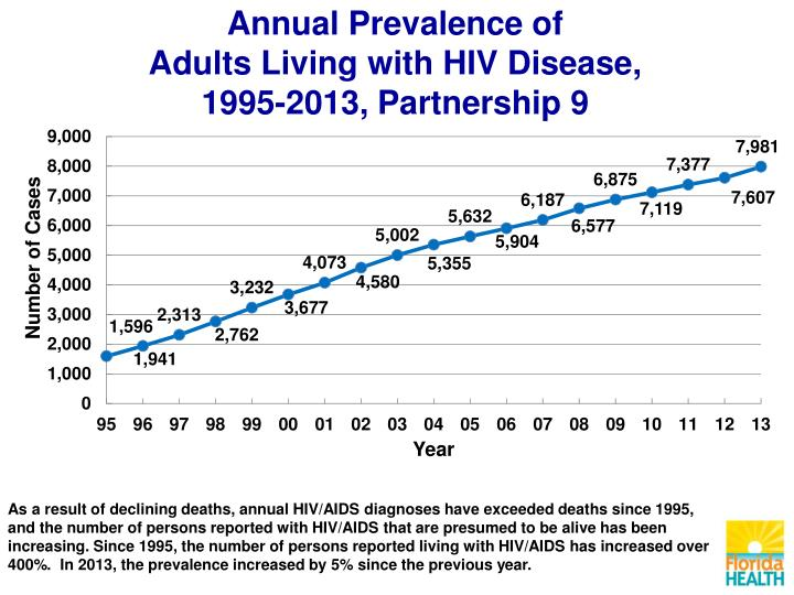 Annual Prevalence of