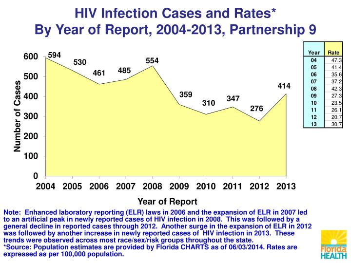 HIV Infection Cases and Rates