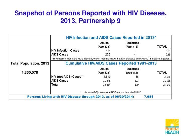 Snapshot of Persons Reported with HIV Disease,