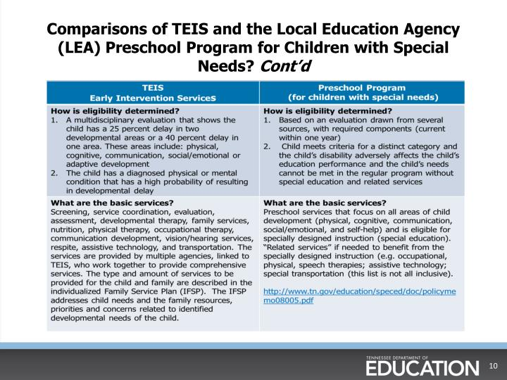 Comparisons of TEIS