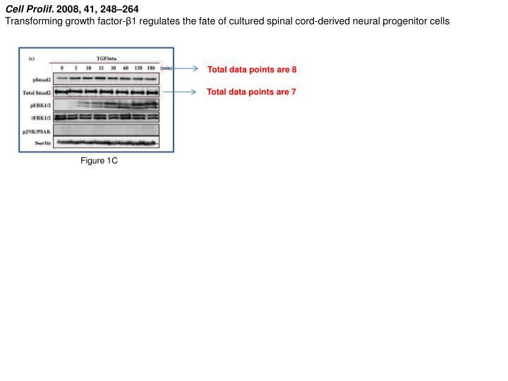 Cell Prolif.