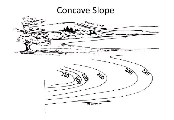 Concave Slope