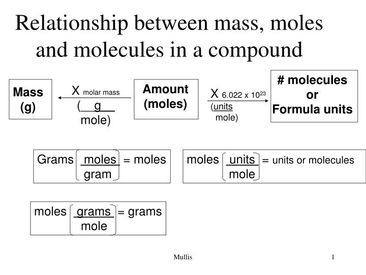 ppt relationship between mass moles and molecules in a compound powerpoint presentation id. Black Bedroom Furniture Sets. Home Design Ideas