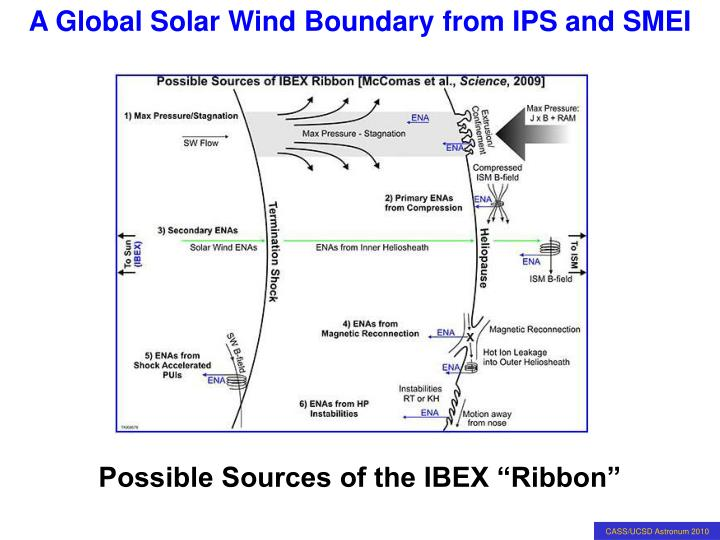 "Possible Sources of the IBEX ""Ribbon"""