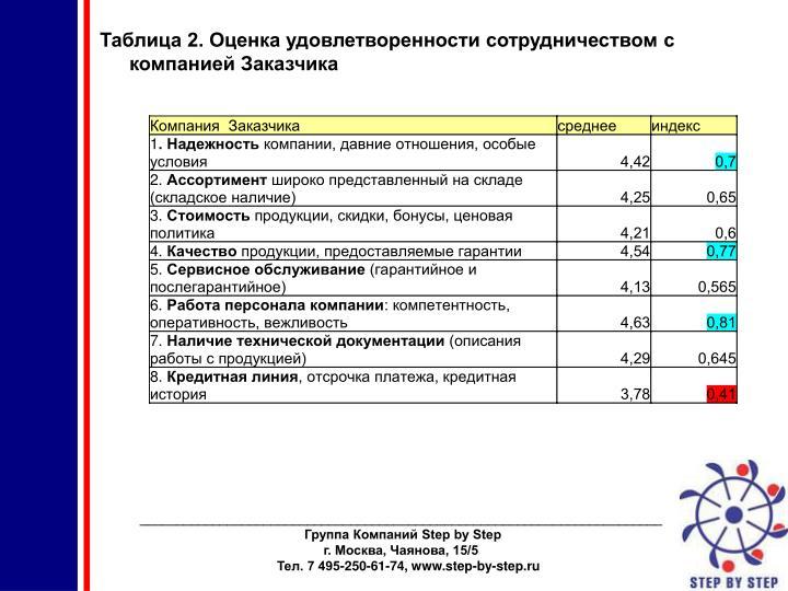 Таблица 2. Оценка удовлетворенности сотрудничеством с компанией Заказчика