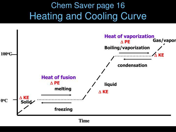 Chem Saver page 16