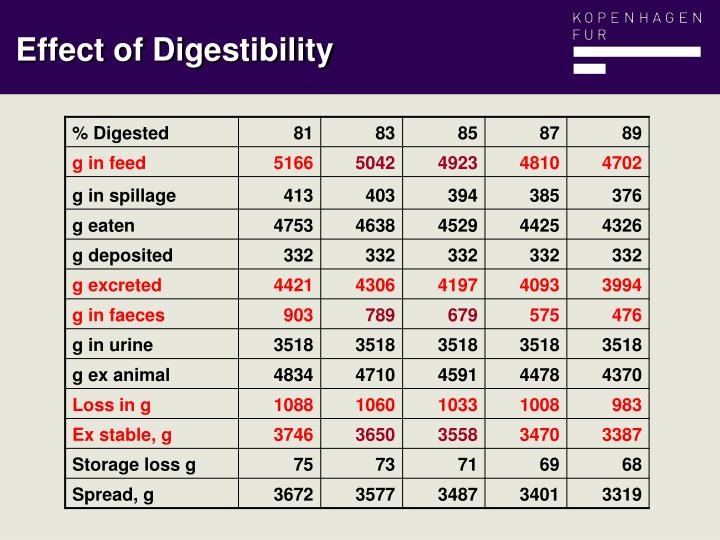 Effect of Digestibility