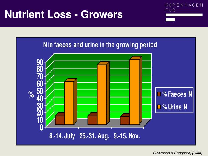 Nutrient Loss - Growers