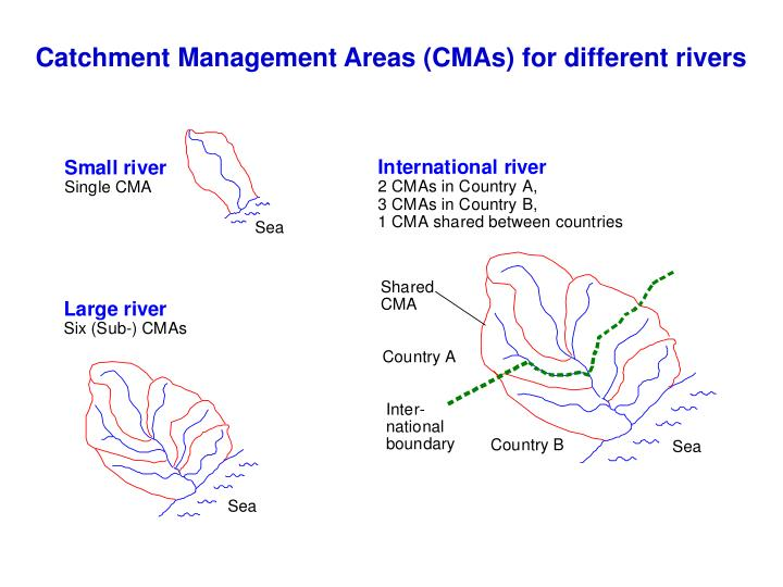 Catchment Management Areas (CMAs) for different rivers