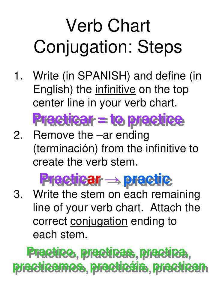 Verb Chart Conjugation: Steps