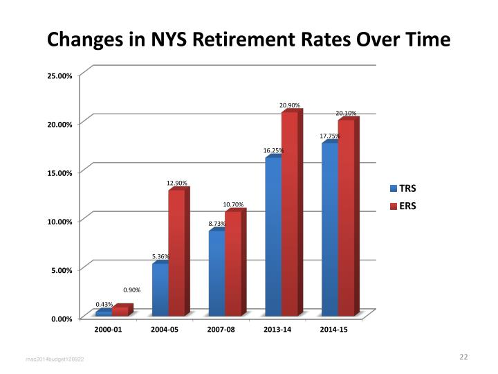 Changes in NYS Retirement Rates Over Time