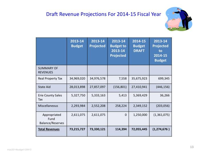 Draft Revenue Projections For 2014-15 Fiscal Year