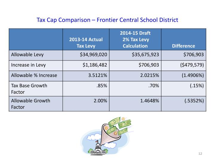 Tax Cap Comparison – Frontier Central School District