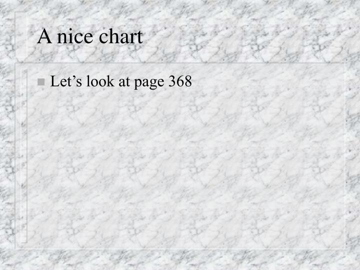 A nice chart