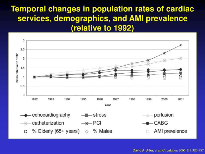 Temporal changes in population rates of cardiac services, demographics, and AMI prevalence (relative to 1992)