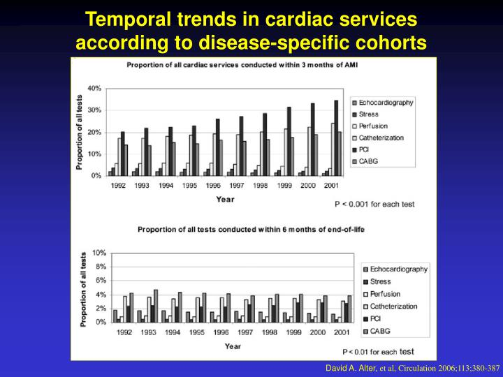 Temporal trends in cardiac services